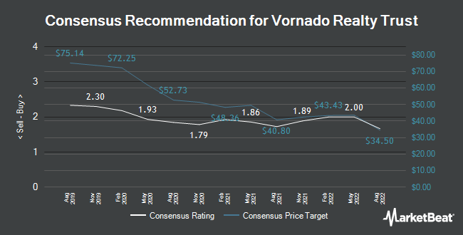 Analyst Recommendations for Vornado Realty Trust (NYSE:VNO)