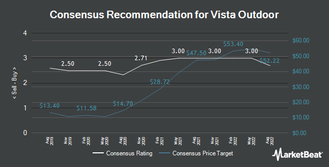 Analyst Recommendations for Vista Outdoor (NYSE:VSTO)