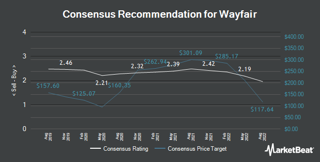 Analyst Recommendations for Wayfair (NYSE:W)