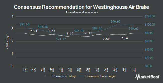 Analyst Recommendations for Westinghouse Air Brake Technologies (NYSE:WAB)