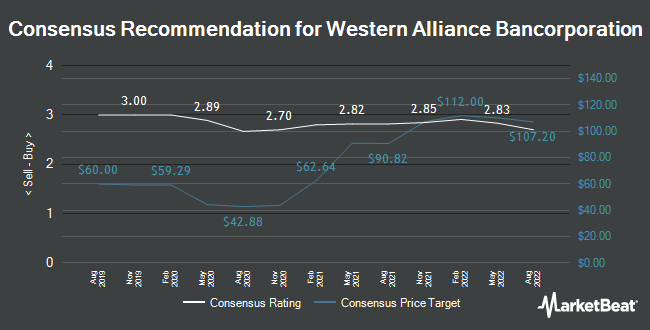 Analyst Recommendations for Western Alliance Bancorporation (NYSE:WAL)