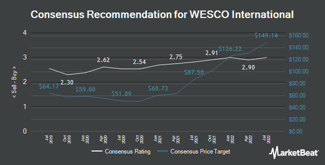 Analyst Recommendations for WESCO International (NYSE:WCC)