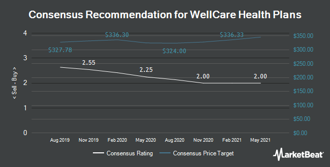 Analyst Recommendations for WellCare Health Plans (NYSE:WCG)