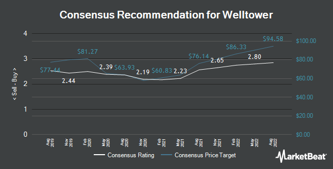 Analyst Recommendations for Welltower (NYSE:WELL)