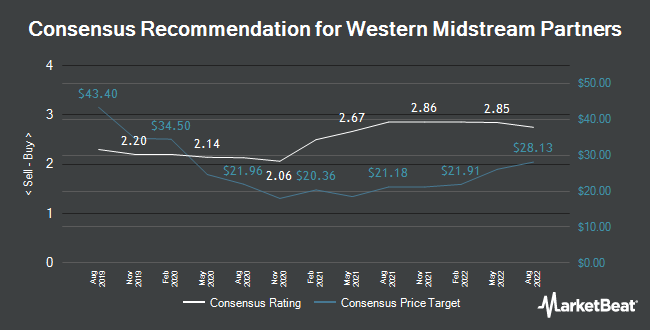 Analyst Recommendations for Western Midstream Partners (NYSE:WES)