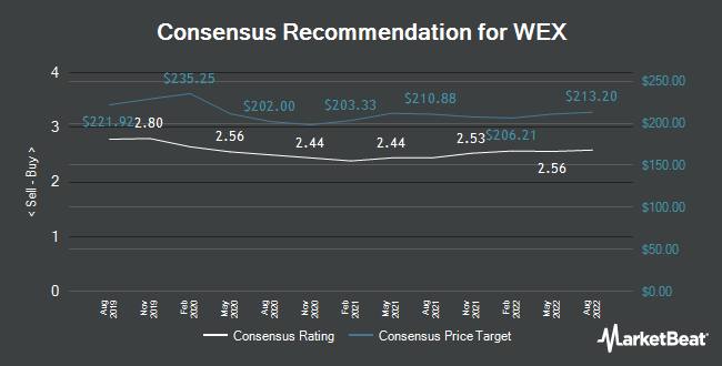 Analyst Recommendations for WEX (NYSE:WEX)