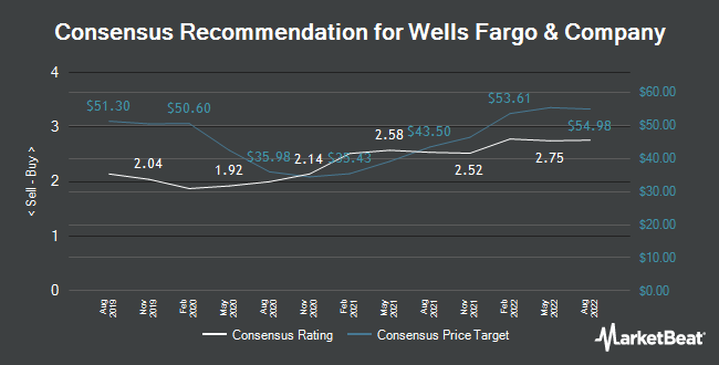 Analyst Recommendations for Wells Fargo & Co (NYSE:WFC)