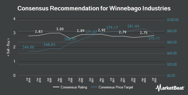 Analyst Recommendations for Winnebago Industries (NYSE:WGO)
