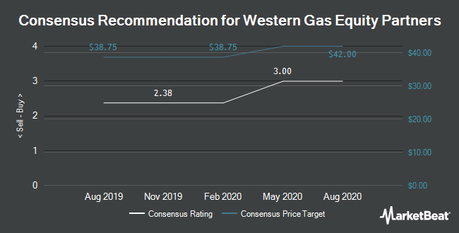 Analyst Recommendations for Western Gas Equity (NYSE:WGP)