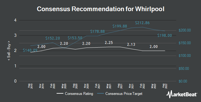 Analyst Recommendations for Whirlpool (NYSE:WHR)
