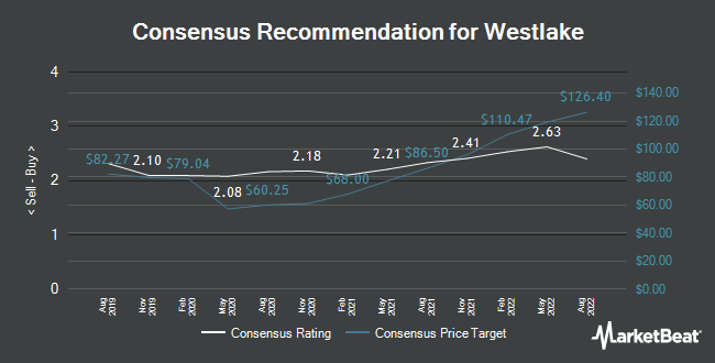 Analyst Recommendations for Westlake Chemical (NYSE:WLK)