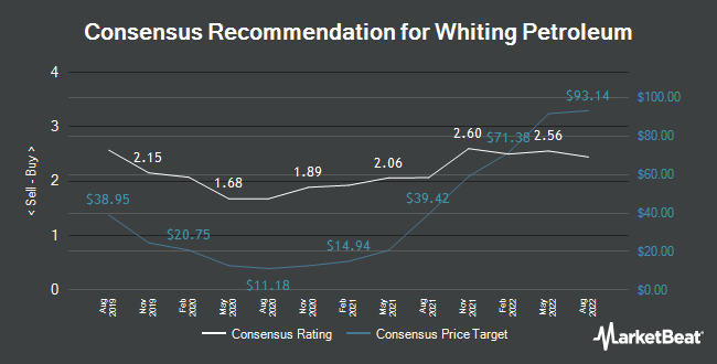 Analyst Recommendations for Whiting Petroleum (NYSE:WLL)