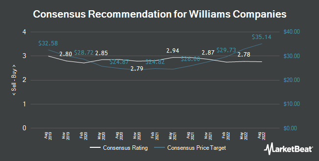 Analyst Recommendations for Williams Companies (NYSE:WMB)