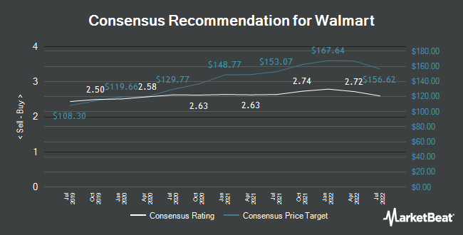 Analyst Recommendations for Walmart (NYSE:WMT)