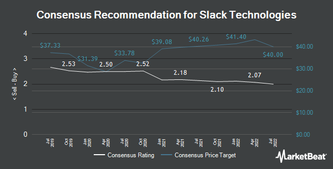 Analyst Recommendations for Slack Technologies (NYSE:WORK)