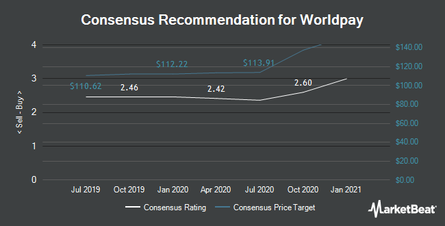 Analyst Recommendations for Worldpay (NYSE:WP)