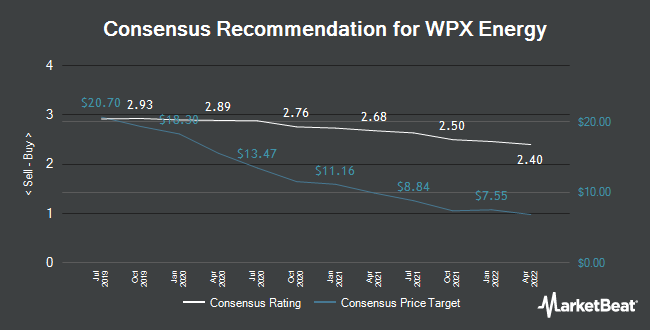 Analyst Recommendations for WPX Energy (NYSE:WPX)