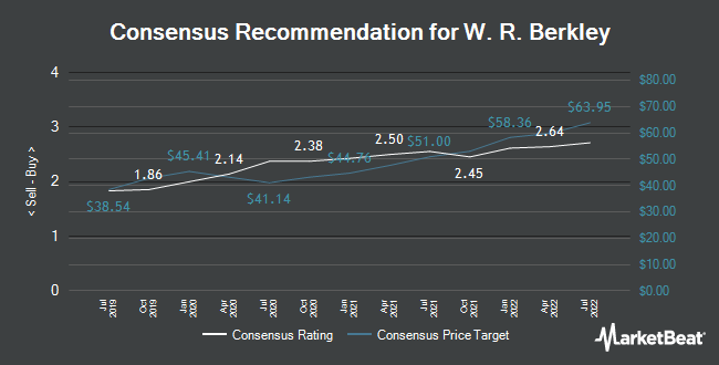 Analyst Recommendations for W. R. Berkley (NYSE:WRB)