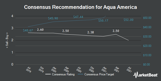 Analyst Recommendations for Aqua America (NYSE:WTR)