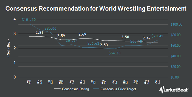 Analyst Recommendations for WWE (NYSE: WWE)