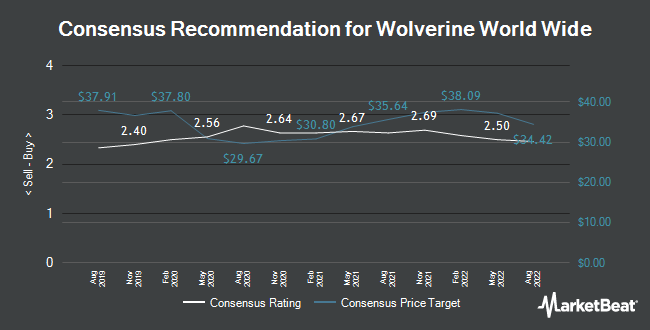 Analyst Recommendations for Wolverine World Wide (NYSE:WWW)