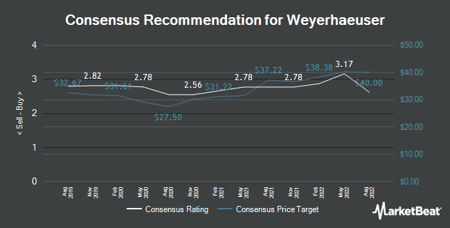 Analyst Recommendations for Weyerhaeuser (NYSE:WY)