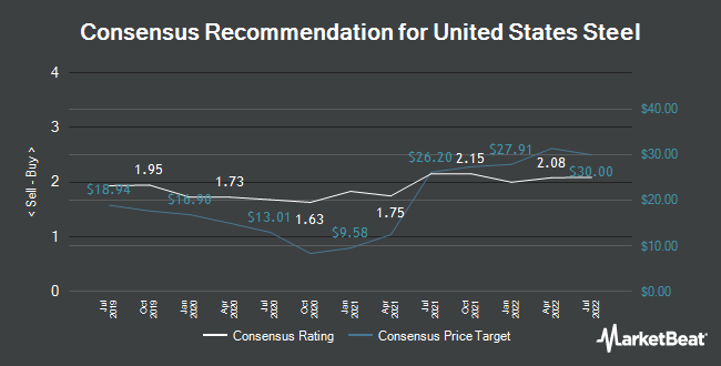 Analyst Recommendations for United States Steel (NYSE:X)