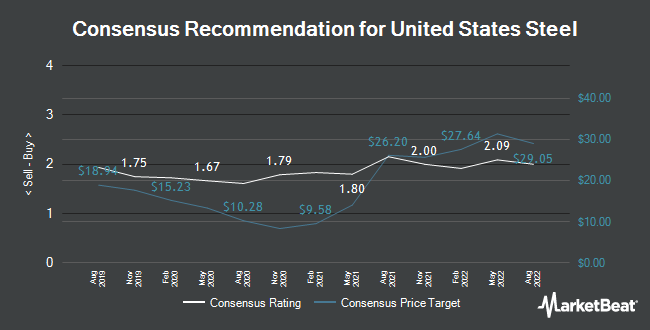Analyst Recommendations for U.S. Steel (NYSE:X)