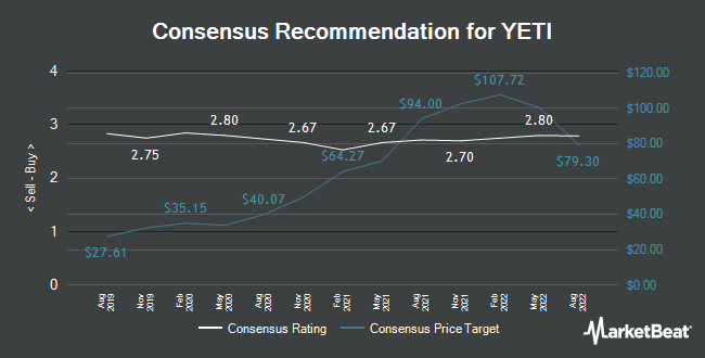 Analyst Recommendations for YETI (NYSE:YETI)