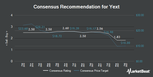 Analyst Recommendations for Yext (NYSE:YEXT)