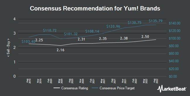 Analyst Recommendations for Yum! Brands (NYSE:YUM)