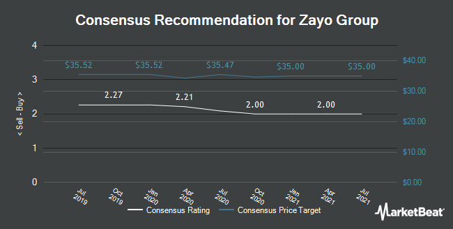 Analyst Recommendations for Zayo Group (NYSE:ZAYO)