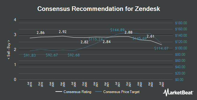 Analyst Recommendations for Zendesk (NYSE:ZEN)