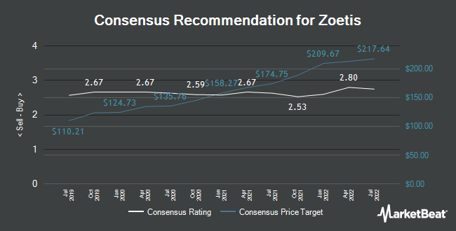 Analyst Recommendations for Zoetis (NYSE:ZTS)