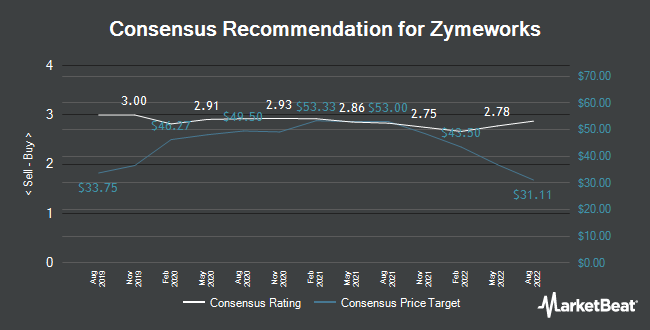 Analyst Recommendations for Zymeworks (NYSE:ZYME)
