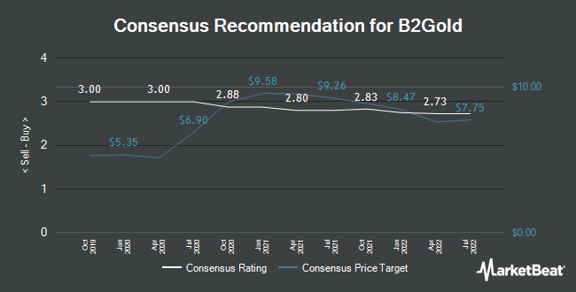 Analyst Recommendations for B2Gold (NYSEAMERICAN:BTG)