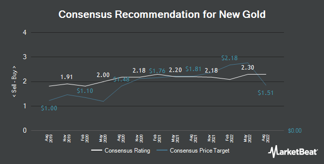 Analyst Recommendations for New Gold (NYSEAMERICAN:NGD)