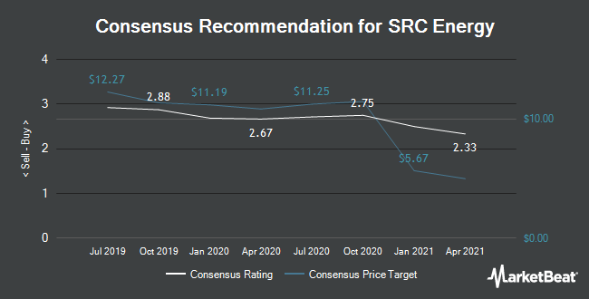 Analyst Recommendations for SRC Energy (NYSEAMERICAN:SRCI)