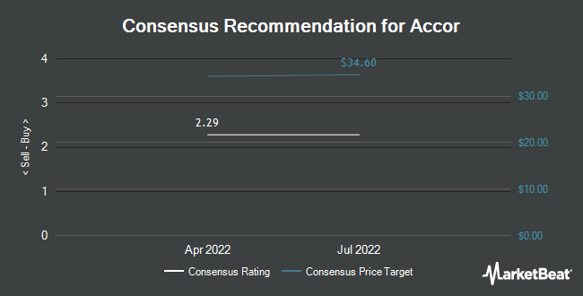 Analyst Recommendations for ACCOR S A/S (OTCMKTS:ACCYY)
