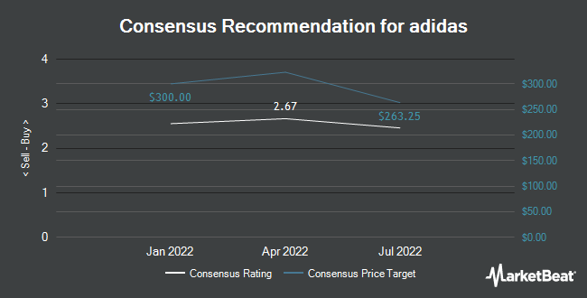 Analyst Recommendations for ADIDAS AG/S (OTCMKTS:ADDYY)