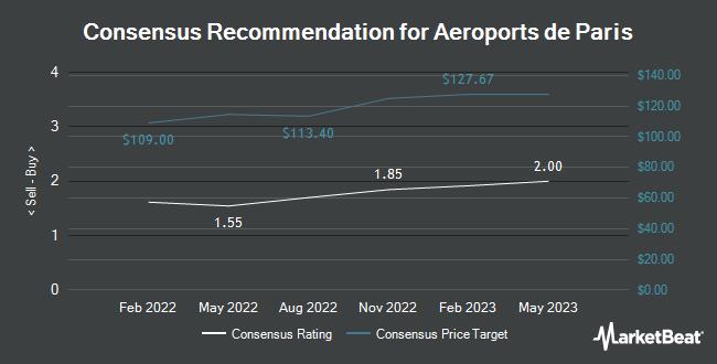 Analyst Recommendations for Aeroports de Paris (OTCMKTS:AEOXF)
