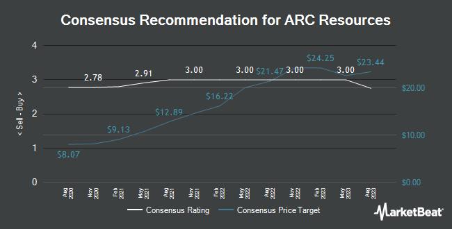 Analyst Recommendations for ARC Resources (OTCMKTS:AETUF)