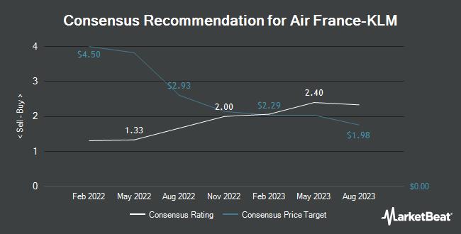 Analyst Recommendations for Air France-KLM (OTCMKTS:AFLYY)