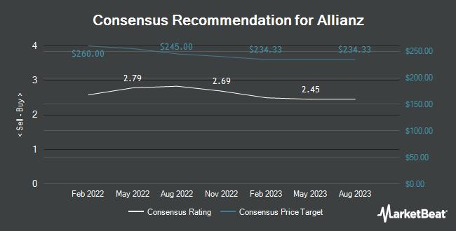 Analyst Recommendations for Allianz (OTCMKTS:ALIZY)