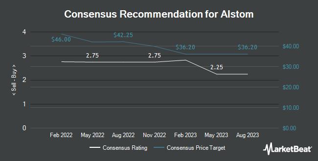 Analyst Recommendations for Alstom (OTCMKTS:ALSMY)