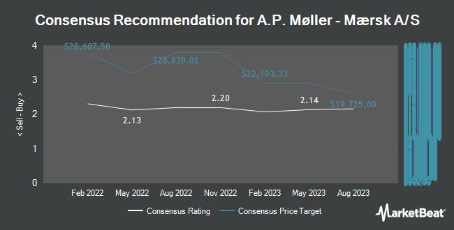Analyst Recommendations for A.P. Møller - Mærsk A/S (OTCMKTS:AMKBY)