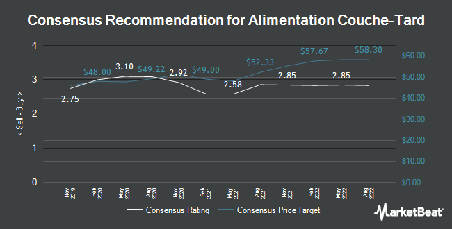 Analyst Recommendations for Alimentation Couche-Tard (OTCMKTS:ANCUF)