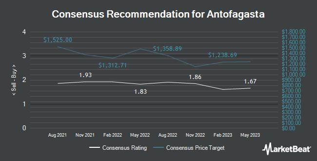 Analyst Recommendations for Antofagasta (OTCMKTS:ANFGF)