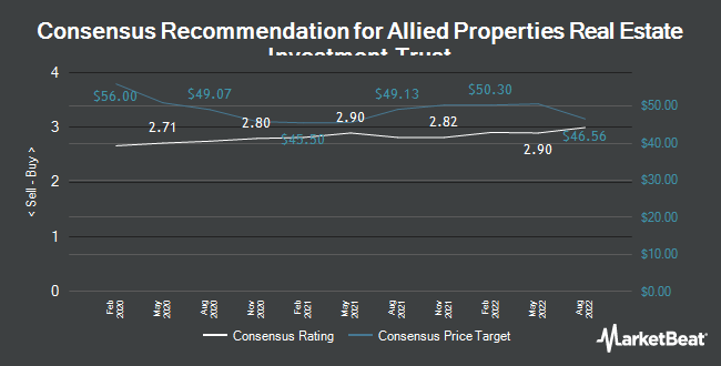 Analyst Recommendations for Allied Properties Real Estate Investment Trust (OTCMKTS:APYRF)