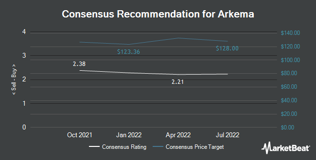 Analyst Recommendations for Arkema (OTCMKTS:ARKAY)